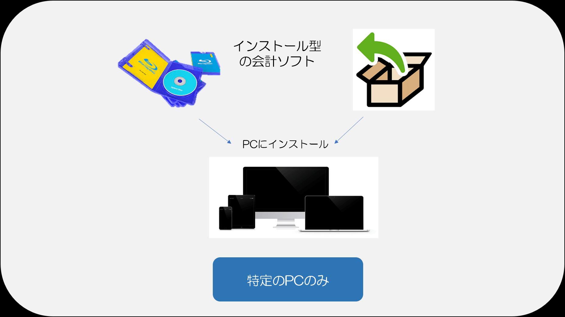 インストール型会計ソフト